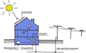 Photovoltaik netzgekoppelte Anlage